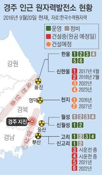 핵발전소 현황(경향신문)