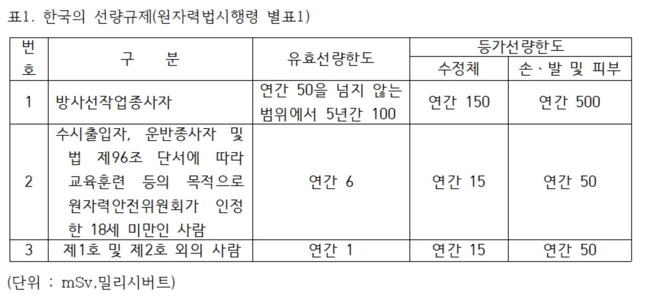 표1. 한국의 선량규제(원자력법시행령 별표1)
