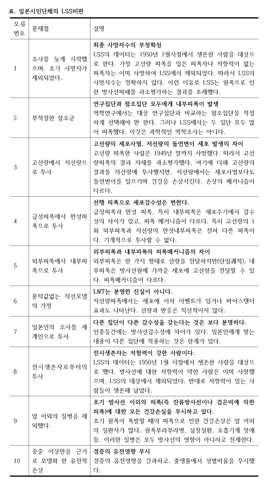 표. 일본시민단체의 LSS비판